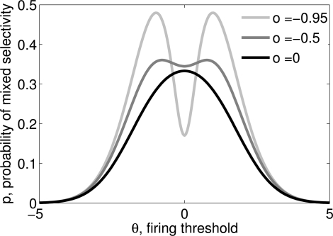 Probability of finding an RCN which implements mixed selectivity as a function of the RCN's firing threshold θ. Different curves correspond to different negative values of the overlap o of the input patterns representing the mental states and the external events.