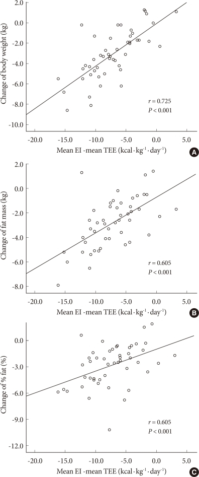 Correlation between the difference in energy intake (EI) and total energy expenditure (TEE) and actual change of body weight (A), change of fat mass (B), or change of %fat for 12 weeks; %fat (percentage body fat).