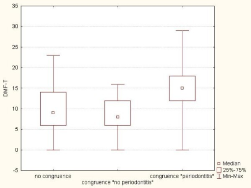 "Box plots showing the DMF-T of subjects in the three groups: congruence ""no periodontitis"", congruence ""periodontitis"", and ""no congruence"""
