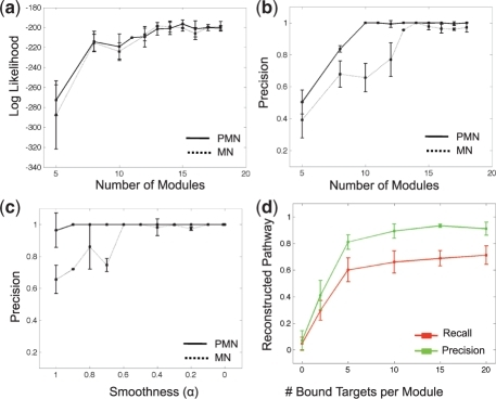 Performance on synthetic data. (a) Log likelihood of test samples, achieved by PMN (solid line) and MN (dashed line) as a function of module number. Plots show average over 10-fold cross validation experiments; error bars show 2 STD. (b) Precision rate of reconstructing regulator-target pairs, achieved by PMN and MN, as a function of number of modules. Plots as in (a). (c) Precision rate of reconstructing regulator-target pairs, achieved by PMN and MN, as a function of smoothness of the expression data. Plots as in (a). (d) Reconstructed pathways as a function of noise in the protein–DNA data. Plots show average precision and recall over 10-fold cross validation; error bars indicate 2 STD.