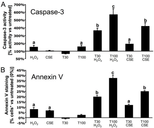 Telmisartan generates ROS dependent TRAIL-mediated