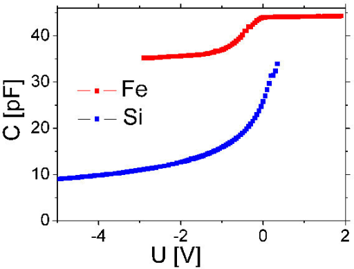 C-V characteristics of Schottky junction prepared in the Fe-deposited area (Fe) and on the silicon surface (Si).