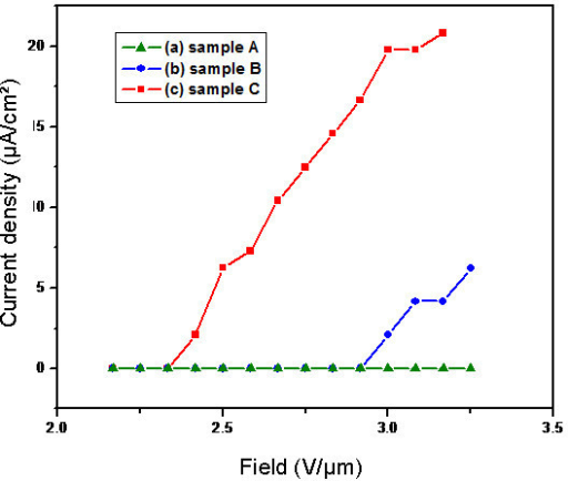 Field emission properties of (a) sample A; (b) sample B; and (c) sample C.