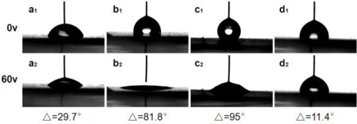 Photographs of water droplet shape when voltage at 0 V: (a1) sample A; (b1) sample B; (c1) sample C; and (d1) ZnO seed-layer film; electrically induced transitions of water droplet shape when voltage at 60 V: (a2) sample A; (b2) sample B; (c2) sample C; and (d2) ZnO seed-layer film.