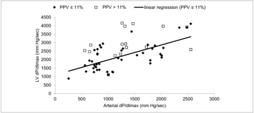 Linear regression between left ventricular (LV) dP/dtmax and arterial dP/dtmax.