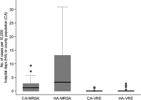 Box plot of incidence rates of methicillin-resistant Staphylococcus aureus (MRSA) and vancomycin-resistant enterococcal (VRE) infections. CA, community-associated; HA, healthcare-associated.
