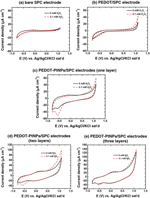 Cyclic voltammetry. Cyclic voltammograms of the (a) bare SPC, (b) PEDOT/SPC, (c) PEDOT-PtNPs/SPC electrodes (one layer), (d) PEDOT-PtNPs/SPC electrodes (two layers), and (e) PEDOT-PtNPs/SPC electrodes (three layers) in 0.1 M phosphate buffer solution (pH 7.4) with and without adding 0.1 mM H2O2. Scan rate is 25 mV s−1.