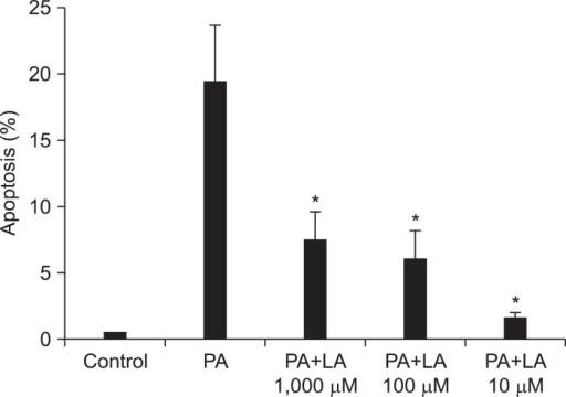 Apoptosis induced by palmitic acid (PA) is decreased by | Open-i