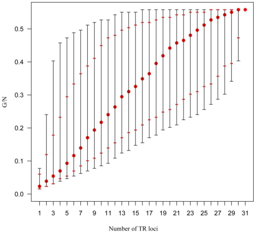 Plot describing the discriminatory power (expressed as G/N, the ratio between the number of haplotypes and the number of strains) in relation to the number of TR loci assayed.Black dashes represent the range of G/N ratios. Red dashes indicate 2.5 and 97.5% quantiles. Red dots indicate the median G/N values.