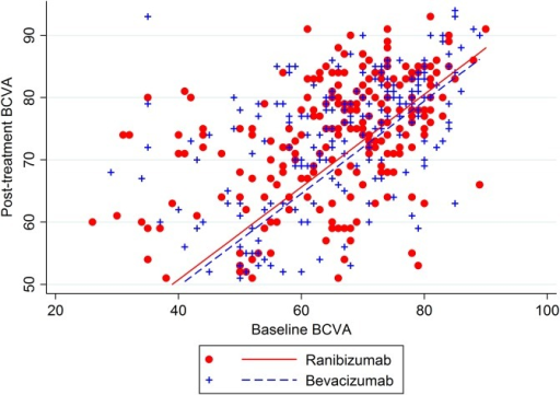 Baseline and post-treatment Best Corrected Visual Acuity (BCVA) for the subset of patients with a post-treatment BCVA of more than 50 letters (n=425 patients). The estimated difference in mean BCVA between the two drugs groups from the analysis of covariance is the vertical distance between the two regression lines shown on the plot.