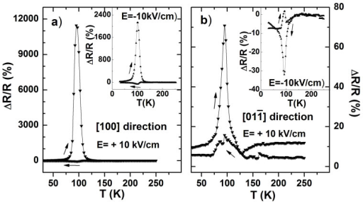The temperature dependent electroresistance, ΔR/R = (R(E)-R(0))/R(0), under a bias of +10 kV/cm along in-plane (a) [100] and (b)  directions.The insets plot the results under a negative bias of −10 kV/cm for corresponding directions. The arrows indicate the directions of sweeping temperature.