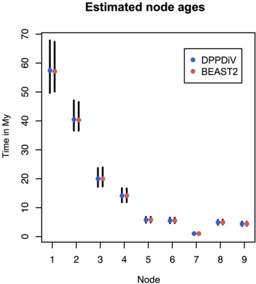 Divergence time estimates for the bear dataset.The estimates are obtained from the analyses with DPPDiv [30] (left bars with blue dots) and BEAST2 (right bars with red dots) implementations of the fossilised birth-death model, which give the same results. The bars are 95% HPD intervals and the dots are mean estimates. The node numbering follows the original analysis [30]: nodes 1 and 2 represent the most recent common ancestors of the bear clade and two outgroups (gray wolf and spotted seal). Node 3 is the most recent common ancestor of all living bear species and nodes 4-9 are the divergence times within the bear clade.