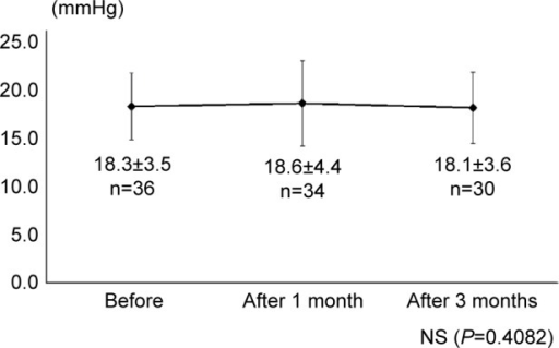 Intraocular pressure values before and after switching medications.Note: Statistical significance examined with a paired t-test.Abbreviation: NS, not significant.