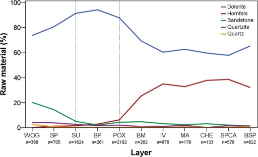 Percentual abundance of raw materials throughout WOG1-BSP.WOG1 = oldest layer; BSP = youngest layer.