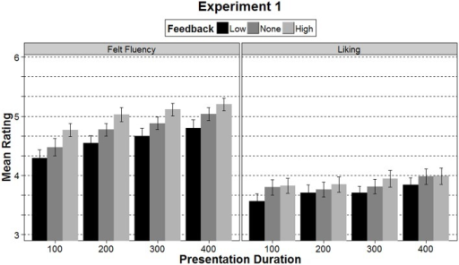 Mean ratings of felt fluency and liking in Experiment 1 separately for the three feedback conditions and the four presentation durations. Error bars represent ±1 SE.