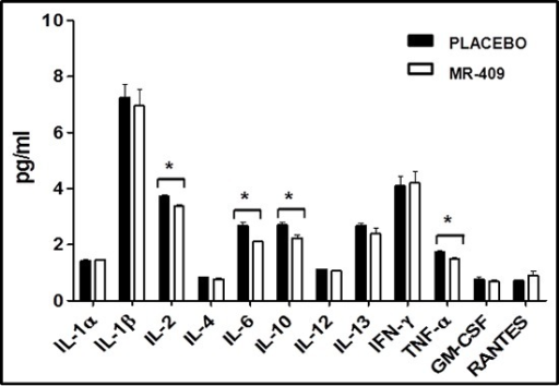 Impact of GHRH agonists on circulating cytokines post-MIOne-week post-MI, treatment with MR-409 produced a significant reduction in plasma levels of IL-2, IL-6, IL-10 and TNF-α in comparison to the placebo group (*p < 0.05, n = 3 for each group).