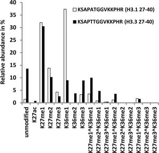Comparative analysis of post-translational modifications in the canonical Ss_H3.1 and Ss_H3.3 variant.Relative amounts of the different modifications were calculated for the peptides corresponding to residues 27–40 of H3.1 (KSAPATGGVKKPHR) and H3.3 (KSAPTTGGVKKPHR). Only the most abundant isoforms are shown.