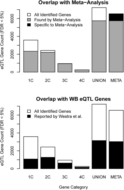 "Relationships of eQTL meta-analysis gene yields with representation in individual cohorts and a previous study.Counts of all significant eQTL genes (meta-analysis FDR < 5%, Table 1) identified per source category are shown with white bars. The first four categories (""1C"" through ""4C"") represent the number of individual cohorts in which a gene was identified. The fifth category (""UNION"") is the union of the genes from the preceding four categories. The sixth category (""META"") is the set of genes identified in the meta-analysis. Top panel: For comparison, the counts of genes in each category also found by the meta-analysis are shown with overlapping gray bars. Among genes found in the meta-analysis, the count of genes not identified in any of the individual cohorts is shown with a black bar. Bottom panel: The counts of genes found in an eQTL study in WB by Westra et al. [13] are shown with black bars."