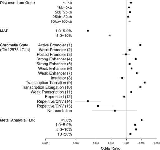 "Forest plot of component effects of complete GWAS predictive model based on training set of SNPs.Odds ratios (black squares) from the complete multivariate model (""chromstate+eqtl [M3]"") for features predicting the membership of a SNP in the NHGRI GWAS Catalog are shown here with standard errors (gray lines). Smaller models are shown for comparison in S2 Fig. Four classes of SNP annotation are represented in the model, each with multiple levels: distance from gene, MAF, chromatin state in GM12878 LCLs (12), and evidence of eQTL association based on meta-analysis FDR. The base levels for each annotation are ""0 kb (within gene)"" [Distance from Gene], "">10%"" [MAF], ""Heterochromatin (13)"" [ChromHMM], and "">50%"" [FDR]."