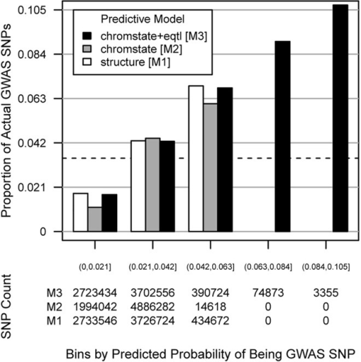 "Multivariate logistic models predicting SNP membership in GWAS are well-calibrated.Top panel: Three models were developed for predicting the membership of a given SNP in the NHGRI GWAS Catalog, all incorporating at minimum the distance of the SNP from the transcript boundaries of its target gene and the minor allele frequency of the SNP. The ""structure [M1]"" model (white) also incorporates the NCBI gene structure classification of the gene (intron, coding, untranslated region, etc.) (S2 Fig); ""chromstate [M2]"" (gray) instead incorporates chromatin state (S2 Fig); ""chromstate+eqtl [M3]"" (black) incorporates both chromatin state and eQTL FDR class (Fig 4). The x-axis shows equal-sized bins of predicted probabilities of being a GWAS SNP. This particular choice of bins based on the widest range of probabilities (from M3) aids visual comparison of calibration among the three models by smoothing the proportions of observed GWAS SNPs. The y-axis shows the actual proportion of GWAS SNPs in that bin. The dashed green line at 3.5% represents the mean probability of a random SNP in the genome for being a GWAS hit or a close proxy (r2 > 0.8) for one. Bottom panel: a table of absolute counts of SNPs in each predicted probability bin for each of the predictive models. For the M1 and M2 models, no SNPs had predicted probabilities > 6.3%."