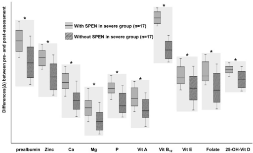 A comparison of the differences (Δ) in nutritional status among patients with severe Crohn disease at the initial enrollment and following 1 year of treatment between patients treated with and without supportive short-term partial enteral nutrition (SPEN), respectively. *P<0.05. SPEN were performed for 1 month after induction treatment. Micronutrients levels improved in both groups with larger increases observed in the SPEN group. Adapted from Kang Y, et al. Gut Liver 2015;9:87-93, according to open access policy of Gut and Liver33).