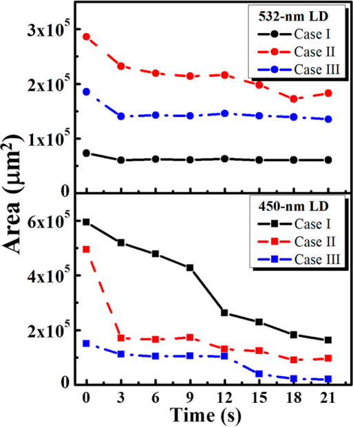 Estimated areas of the blood drops before and after laser exposures at various time points. The representative results from mice exposed with either a 450-nm LD (n = 3) or a 532-nm LD (n = 3) are shown . The lower and upper figures represent the estimated areas of the blood drops with 450-nm and 532-nm laser exposures for various periods.