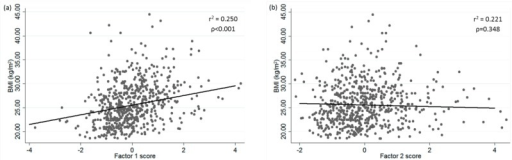 (a) Regression representation of BMI for Factor 1 adjusted for age, gender, energy intake, physical activity, supplement user, and smoking habit; (b) Regression representation of BMI for Factor 2 adjusted for age, gender, energy intake, physical activity, smoking habit, and supplement user.
