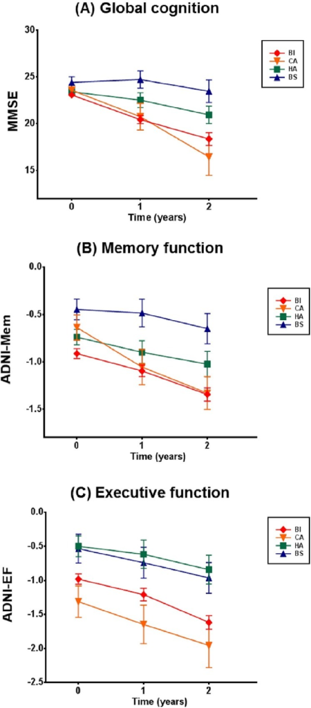 Longitudinal changes of cognitive function over 2 years across AD subtypes.Baseline, 1-year, and 2-year follow-up data on (A) MMSE indicating global cognition, (B) ADNI-Mem indicating memory function and (C) ADNI-EF indicating executive function are plotted, with means and standard errors. AD, Alzheimer's disease; BI, Both impaired; HA, Hippocampal atrophy only; CA, Cortical atrophy only; BS, Both spared; MMSE; Mini-mental state examination; ADNI-Mem, composite score of memory function; ADNI-EF, composite score of executive function.