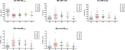 CSF biomarker levels.The dot plots of CSF biomarkers in CN and AD subtypes. Bars indicates median and IQR. (A) CSF Aβ1–42, (B) CSF t-tau, (C) CSF p-tau, (D) t-tau/Aβ1–42 ratio, (E) p-tau/Aβ1–42 ratio. CN, Cognitively normal; AD, Alzheimer's disease; BI, Both impaired; HA, Hippocampal atrophy only; CA, Cortical atrophy only; BS, Both spared; CSF, Cerebrospinal fluid; Aβ1–42 = Amyloid-β 1–42 peptide; t-tau, total tau; p-tau, phosphorylated tau.