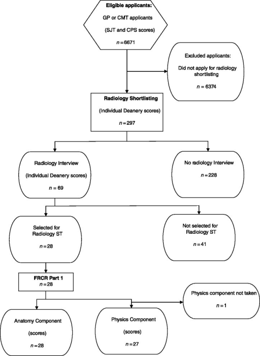 Flow diagram of radiology applicants who sat the Clinical Problem Solving and Situational Judgement Tests