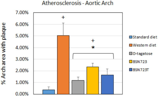 Comparison of the percent area of the aortic arch that has plaque. Aortas were prepared for atherosclerosis measurements via en face presentation. The addition of D-tagatose, dihydromyricetin or BSN723T to the Western diet significantly prevented the formation of atherosclerotic plaques. Standard diet, n = 9; Western diet, n = 10; D-tagatose diet, n = 10, BSN723, n = 9, BSN723T, n = 10. Results are shown as mean +/- s.e.m.