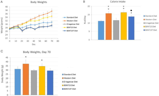 All mice were kept on the Standard diet during the two week D-tagatose run-in phase (days 0 to 14). Mice were then placed on their respective diets for eight weeks. (A) Change in body weights over time. (B and C) Caloric intake (B) compared to body weights (C) at the end of the study. Standard diet, n = 9-10; Western diet, n = 10; D-tagatose diet, n = 10; BSN723 diet, n = 9-10; BSN723T diet, n = 10. Results are reported as mean +/- s.e.m.