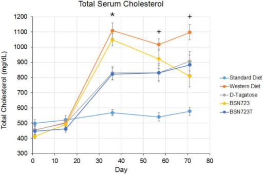Time course of total serum cholesterol. All mice were fed Standard diet during the D-tagatose run-in (Days 1 to 14) and then placed on their respective diets. Standard diet, n = 9; Western diet, n = 10; D-tagatose diet, n = 10; BSN723 diet, n = 9; BSN723T diet, n = 10. Results are reported as mean +/- s.e.m.