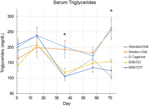 Serum triglycerides. All mice were on the Standard diet during the two week D-tagatose run-in period (Days 1 to 14) and then placed on their respective diets. Standard diet, n = 9; Western diet, n = 10; D-tagatose diet, n = 10; BSN723 diet, n = 9; BSN723T diet, n = 10. Results are reported as mean +/- s.e.m.
