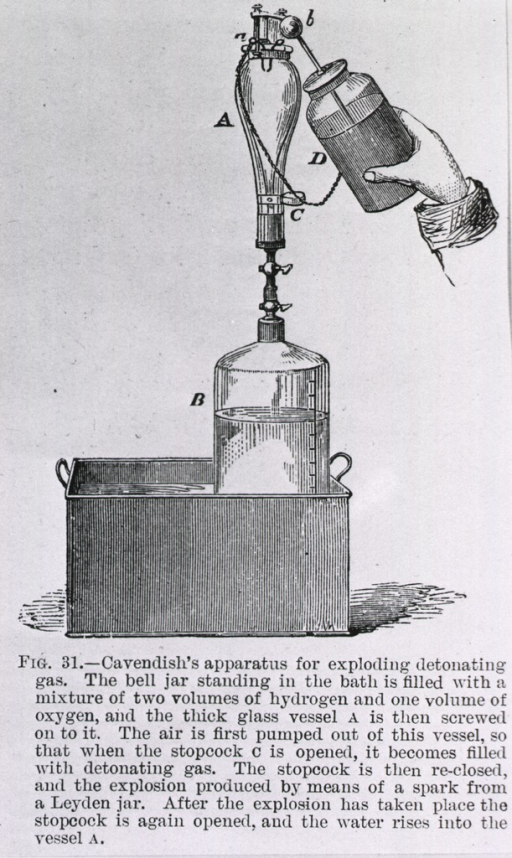 <p>A bell jar sits in a container of liquid, another glass vessel is attached to the bell jar by means of a stopcock; this second container is filled with detonating gas which is ignited by a spark from a Leyden jar in the upper right corner.</p>