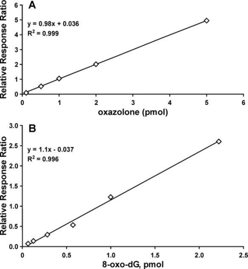 Calibration curves for isotope dilution capillary HPLC-ESI+ MS/MS analysis of oxazolone (a) and 8-oxo-dG (b). Internal standard amounts were 1 pmol for [15N5]-8-oxo-dG and 2 pmol for [15N4]-oxazolone.