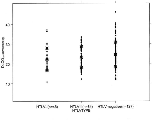 Scatter plot showing values of diffusing capacity of carbon monoxide corrected for hemoglobin (DLCOcorr) for each subject, with bars indicating mean, and mean plus and minus standard deviation, by HTLV status.