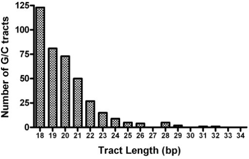 Length distribution of G/C tracts in C. elegans genome.