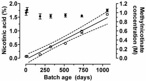 Relationship between batch age, methylnicotinate concentration and relative nicotinic acid content of 1 M aqueous solutions of methylnicotinate. Batches of 1 M methylnicotinate were stored at 4°C for increasing lengths of time prior to analysis by HPLC. Filled circles, plotted on the right axis, show the measured concentration of methylnicotinate in each batch. Open circles, plotted on the left axis, show the percentage of nicotinic acid relative to the total methylnicotinate plus nicotinic acid concentration in each batch. Values shown are the mean of quadruplicate determinations; bars indicate the standard deviation. The 'best-fit' linear regression line for the correlation between batch age and nicotinic acid content is indicated by a solid line; the dotted lines indicate the 95% confidence intervals for this line based on the available data.