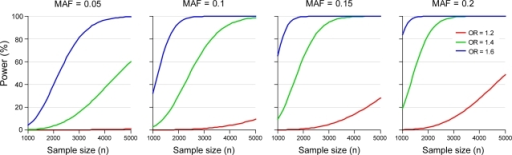 Power to detect main effect with 550 K SNPs using various case control sizes & MAFs.Genome wide association power calculated based on n unrelated cases and n unrelated controls. The disease model is assumed to be multiplicative with disease minor allele frequency (MAF) = 0.05, 0.1, and 0.2, and the odds ratio = 1.2, 1.4, and 1.6. Significance is assessed at the 5% level using Bonferroni correction assuming 550 K tests.