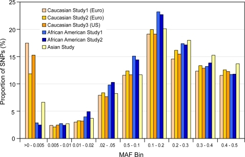 MAF distribution for IBCv1 assays across studies of Caucasians, African Americans and South Asians.Proportion of polymorphic variants (as a % of total) are described on the y-axis with the x-axis illustrating bins of the minor allele frequencies (MAF) for six different studies; Caucasian Study 1 (n = 2094 European); Caucasian Study 2 (n = 2150 European); Caucasian Study 3 (n = 1054 European American); African American Study 1 (n = 254); African American Study 2 (n = 130) and South Asians (n = 385).