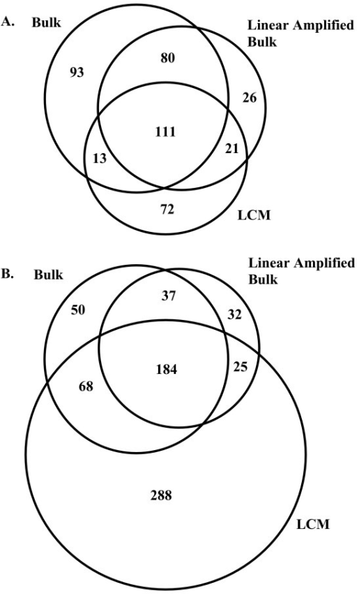 Overlap of identified probesets with cancer to normal differential expression in the bulk, LCM, and linear amplified bulk datasets. The number of upregulated probesets (a) identified is consistent between datasets, with the closest agreement between bulk and linear amplified bulk samples. For down-regulated probesets (b), there remains a tight association between bulk and linear amplified bulk samples. In the LCM samples the number of observed down-regulated probesets is substantially higher than that observed in either the bulk or linear amplified bulk samples.