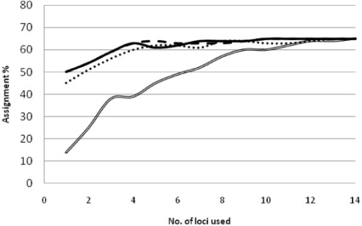 Correct self-assignment percentage plotted against cumulative number of STR loci selecting loci displaying the highest global FST (dotted line), highest number of alleles (solid line), least number of alleles (double line), and greatest assignment power when ranked by the program BELS (broken line). Overall assignment reached a maximum of 65%.