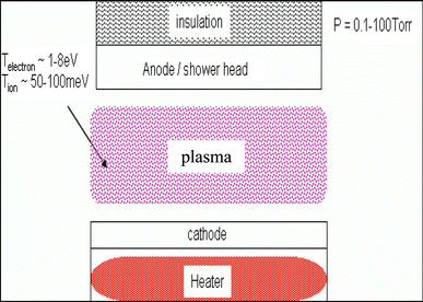 A simplified diagram of a plasma-enhanced chemical vapour (PECVD) reactor