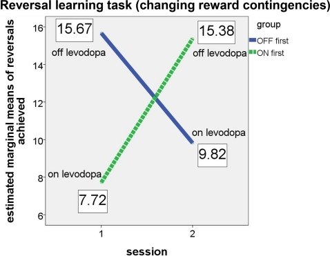 "Performance of ON-beginner (""ON first"") and OFF-beginner (""OFF first"") subgroups across sessions on the reversal learning task. Covariate-corrected estimated means of the number of reversals achieved are shown in boxes."