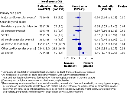 Fig 2 Effect of dietary supplementation with B vitamins on cardiovascular events and mortality (adjusted for age and sex)