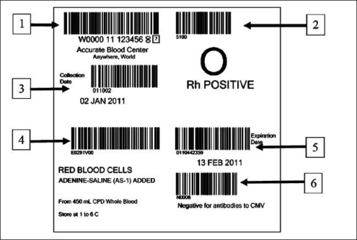 Standard labeling format of the ISBT 128 barcode. (1) Donation Identification Number; (2) ABO/Rh groups; (3) Collection date; (4) Product code; (5) Expiration date and time; (6) Special testing (optional). (Reproduced with permission from ISBT 128 An Introduction © ICCBBA Inc. http://iccbba.org/uploads/a2/6e/a26e9302a6b32cae265322947c0ef239/ISBT128introbooklet.pdf)