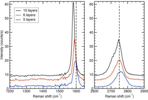 Raman spectra collected in the middle of the terraces (5 to 6 layers) and on the stripes close to the step edges (11 layers). No D band can be observed confirming the excellent crystalline quality of these FLG. The asymmetric shape of the 2D band (that is more pronounced for the thicker FLG) reveals a Bernal stacking of the graphene planes. Finally, both bands are blue-shifted. Such shift can only be explained by a compressive strain of the graphene lattice coming from the differential dilatation during the cooling down of the sample. A partial strain relaxation occurs for thicker FLG since the thicker the less shifted.