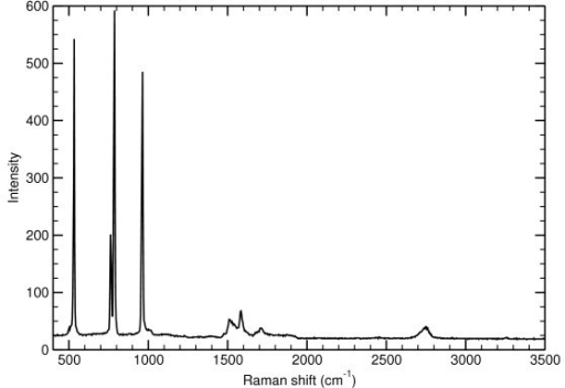 Uncorrected Raman spectrum extracted from the Raman mapping that corresponds to one of the blue point in the G band intensity map. The first-order Raman scattering of SiC correspond to the bands at 764, 786, and 964 cm-1. Its second overtone falls between 1400 and 2000 cm-1 with the sharp G band around 1590 cm-1. The 2D band is around 2780 cm-1. No D band can be seen on this point. The sharp and intense band around 532 cm-1 correspond to a crystalline Si cluster that is highly compressively stressed by the SiC substrate.