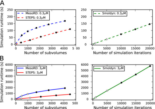 Simulator efficiency. Test system simulation runtimes in STEPS, MesoRD and Smoldyn. Filled circles show points where the simulation is calculated to be accurate and open circles show where simulation may be inaccurate. A. Low number of molecules initial condition. Left panel: STEPS and MesoRD simulation runtimes at different number of subvolumes describing the same total mesh volume. Right panel: Smoldyn runtimes with varying number of simulation iterations due to a change in time-step. B. High number of molecules initial condition, which is the only difference from simulations shown in A. Notice different y-scale between A and B but not between left panels and right panels.